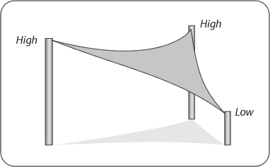 coolaroo shade sail installation instructions